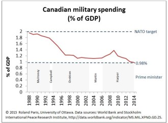 Canada's Defence Spending Is Now Less than Half of NATO's Target